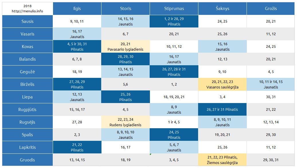 Plaukų kirpimo kalendorius (lentelė 2018)